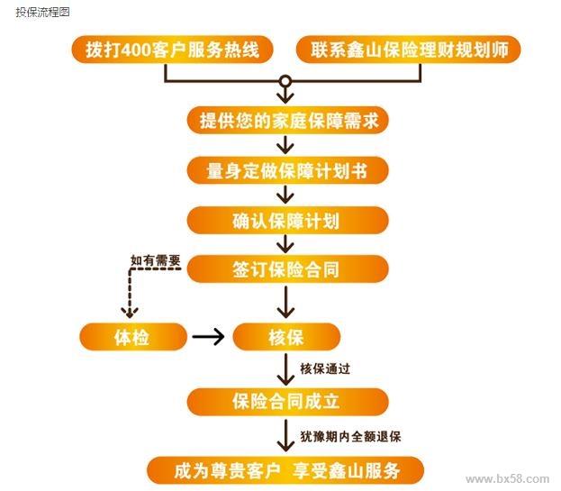 家用图纸设计流程