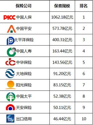 保险公司排名榜 保险公司大排名榜