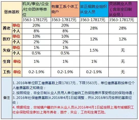 上海社保公积金_上海外来人口社保