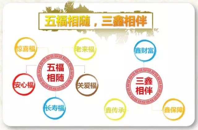 [泰康人寿]泰康鑫福年金保险(分红型)